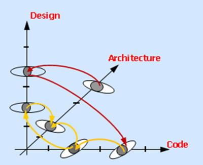 Wp5 System Design Platform Tools Models And Interoperability Artemis Emc